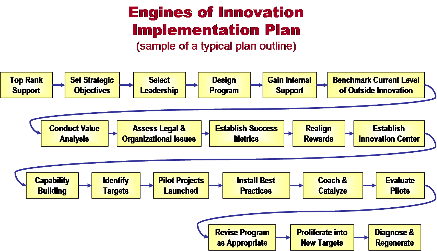 Full Scale Implementation Program